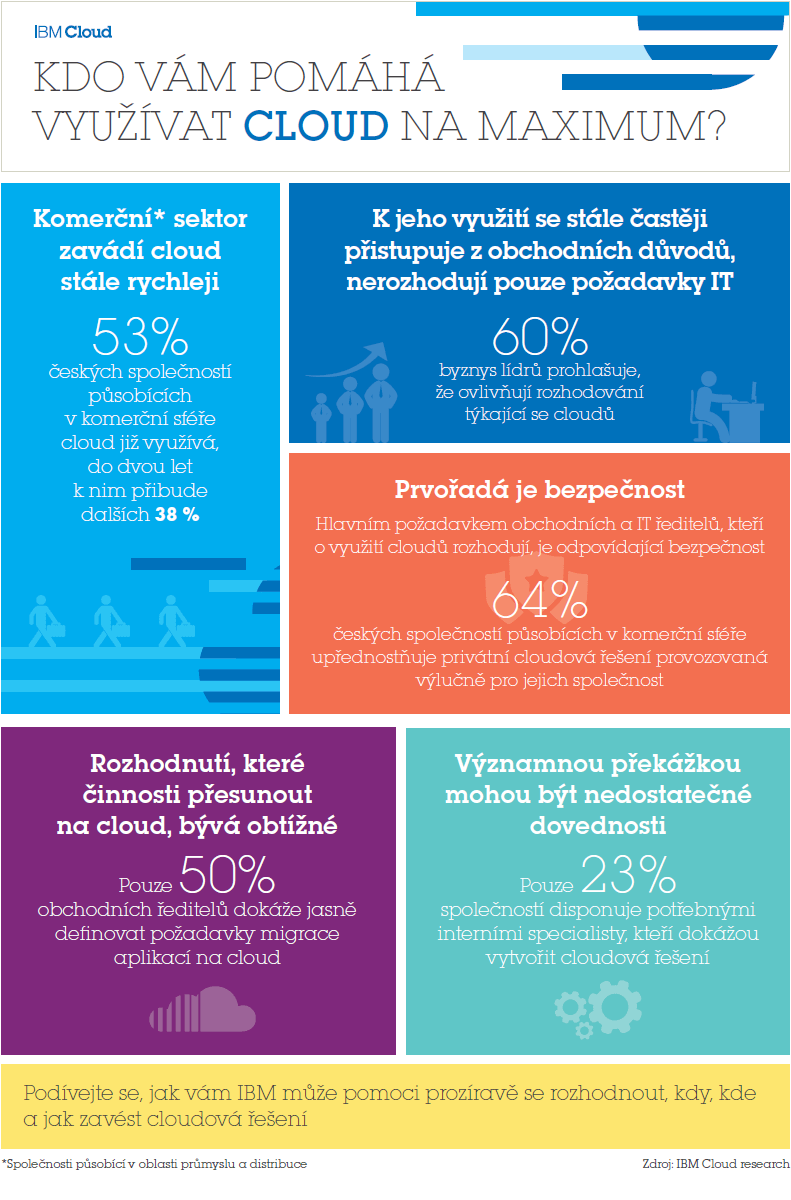 IBM Cloud infografika